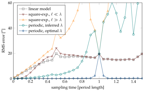 Nonparametric dynamics estimation for time periodic systems