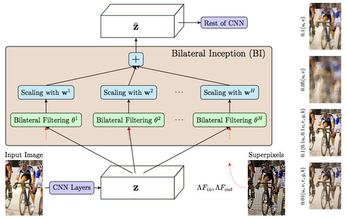 Superpixel Convolutional Networks using Bilateral Inceptions