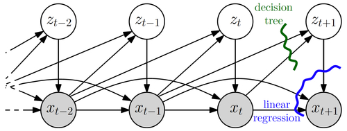 Efficient Non-linear Markov Models for Human Motion